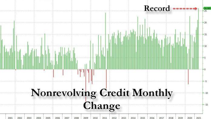 Nonrevolving Credit July 2021