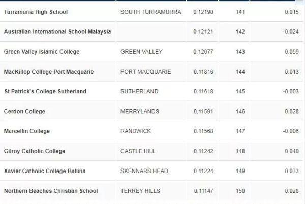 最新!澳大利亞新州高考放榜!頂尖高中排行榜出爐!華人家長必看!