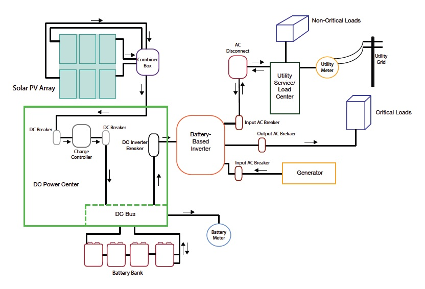 3 phase standby generator wiring diagram singer sewing machine threading grid-tied solar systems with backup power - news