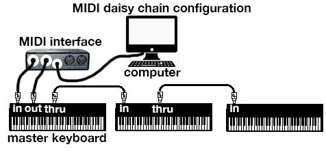 MIDI Chapter Three: MIDI Hardware