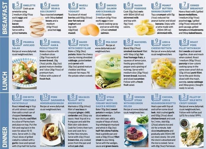 dieta weight watchers gratis
