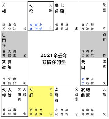 2021辛丑流年預測
