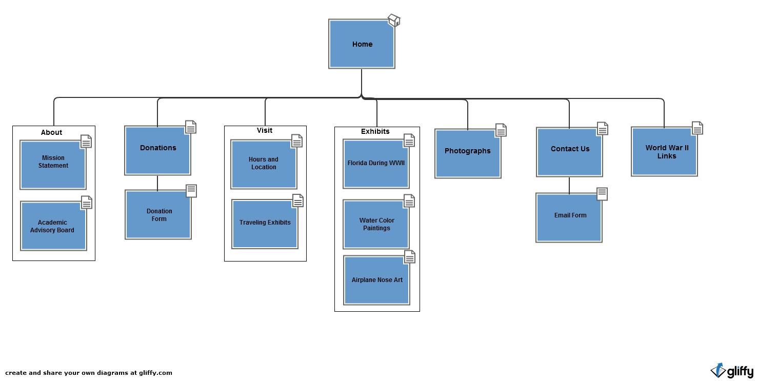 hight resolution of web design diagram