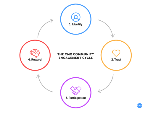 small resolution of community engagement diagram