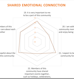 my members aren t sharing important shared events or spending time together online let alone in person these problems mirror the sad state of ritual and  [ 2556 x 1758 Pixel ]