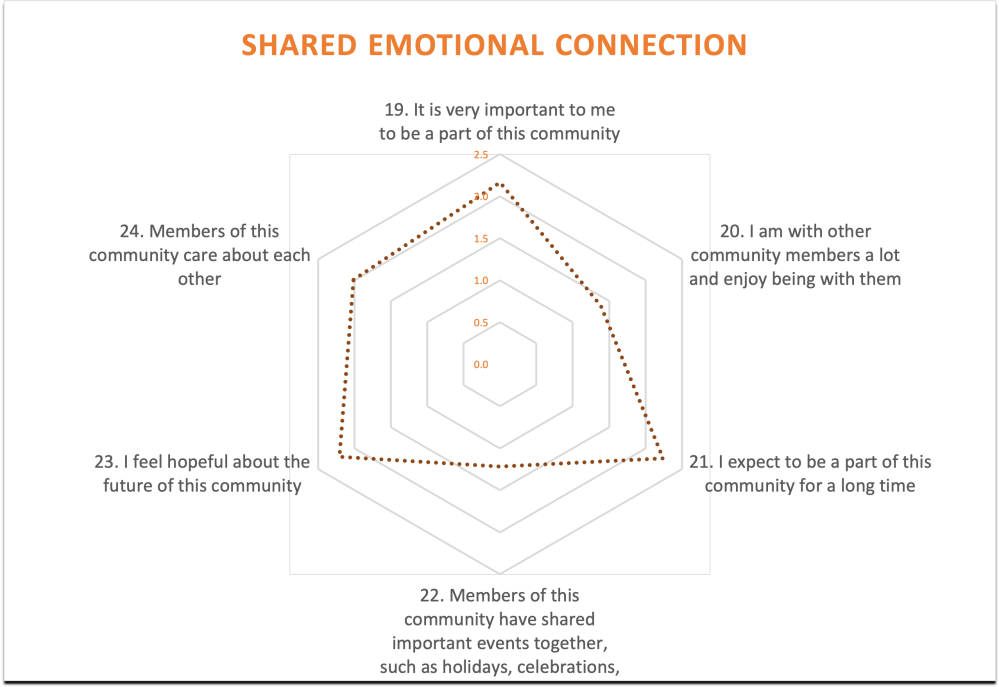 medium resolution of my members aren t sharing important shared events or spending time together online let alone in person these problems mirror the sad state of ritual and