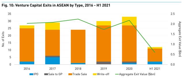 Venture capital exits in ASEAN 2016 H12021 • 达成 12 亿美元退出价值后,东南亚正在成长为一片怎样的投资目的地? SPAC, 东南亚, 创业投资, 动点出海, 资本退出, 风投