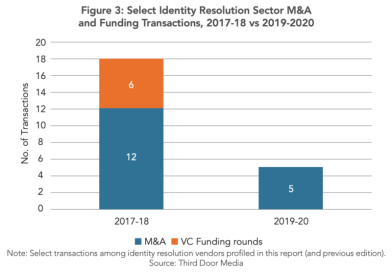 Who's who in the identity resolution vendor landscape?