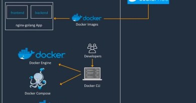 Docker partners with AWS to improve container workflows