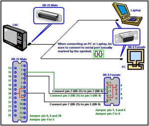 dyna s wiring diagram mk4 golf brake light switch rs232 dnc pdf - cnc manual