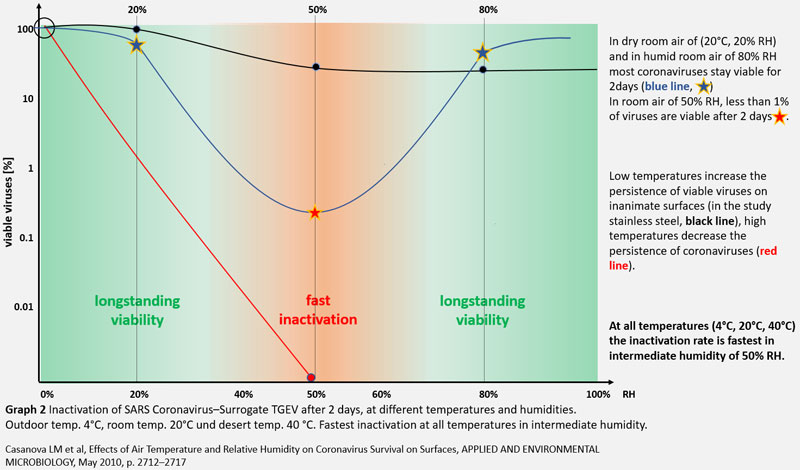 Effects of air temperature and relative humidity on coronavirus ...