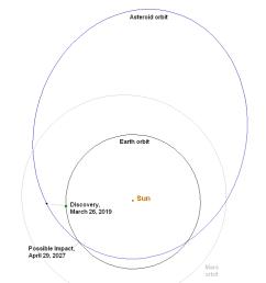 orbit of asteroid 2019 pdc [ 1024 x 768 Pixel ]