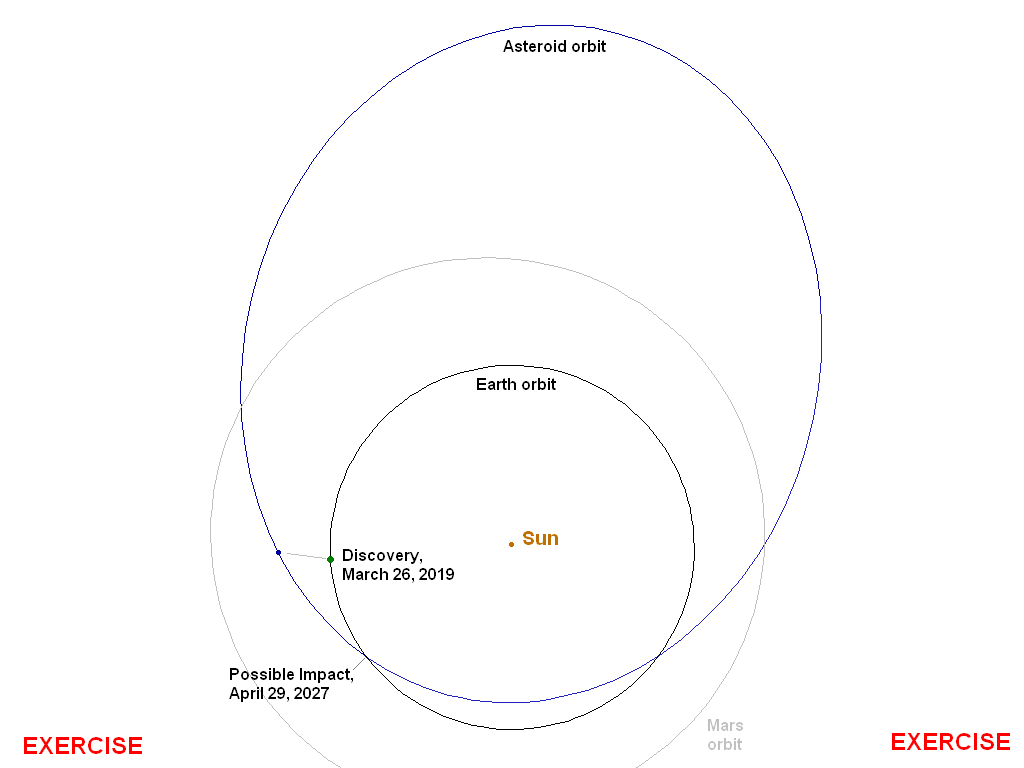 hight resolution of orbit of asteroid 2019 pdc