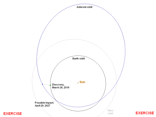small resolution of orbit of asteroid 2019 pdc
