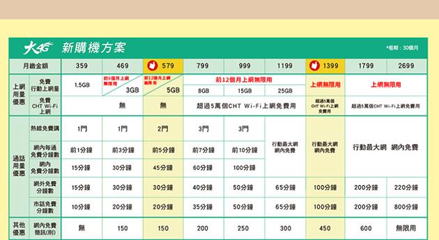 中華電信搭配5大手機品牌推「耶誕升級版資費」 | 匯流新聞網