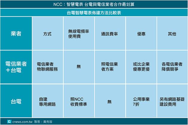 NCC:智慧電表 臺電與電信業者合作最劃算 | 匯流新聞網