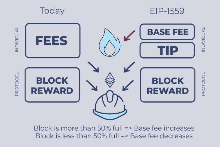 HEre's how EIP1559 changes Ethereum fees model
