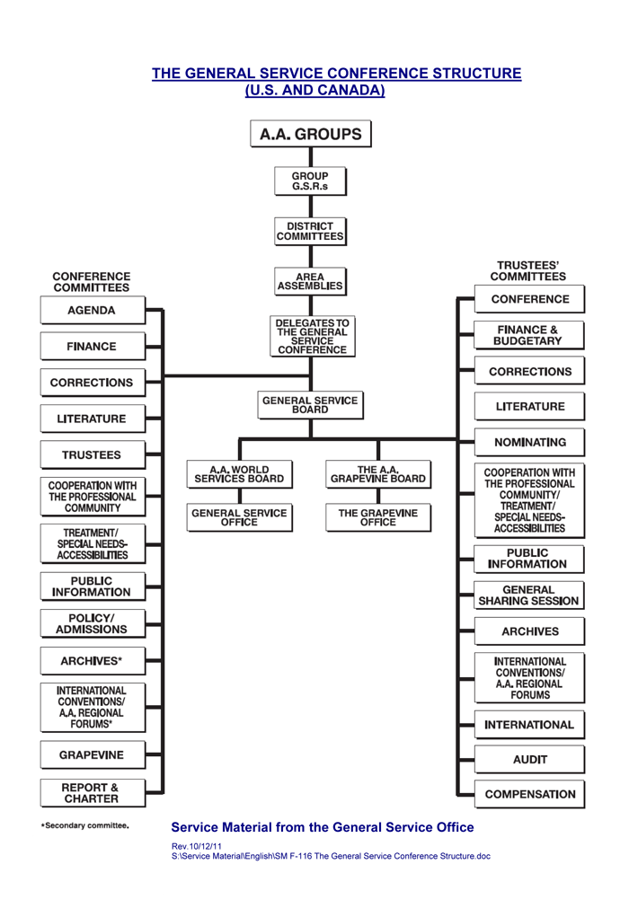 Conference Structure