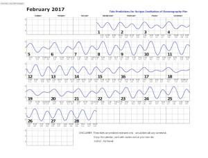 February 2017 tide chart