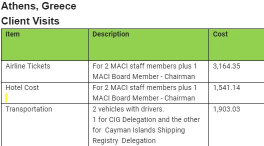 MACI Athens trip