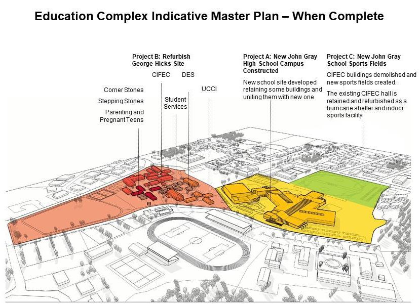 Master Plan of Complex When Complete