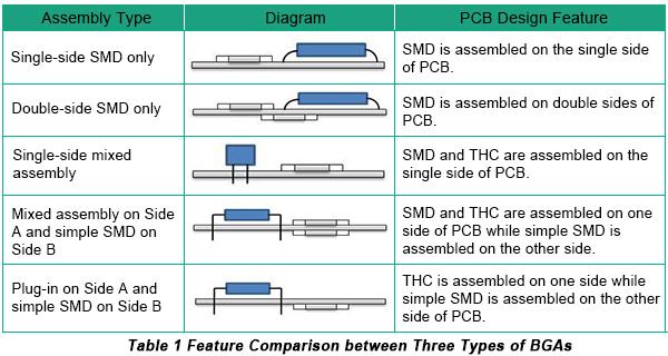 Assembly Types of PCBA