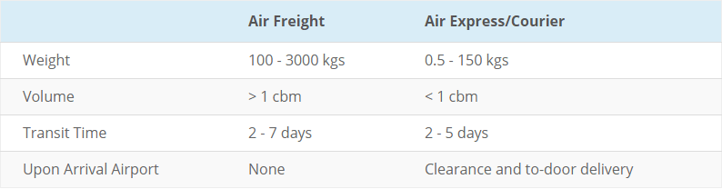 difference between air freight and express courier