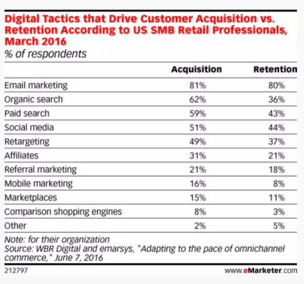 customer acquisition and retention eMarketer CNW Digital Blog