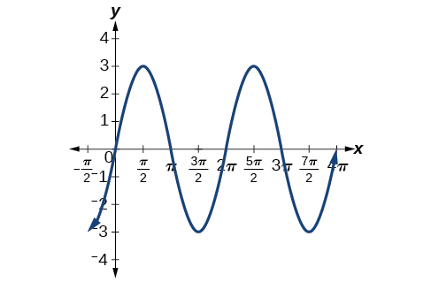Using Transformations of Sine and Cosine Functions