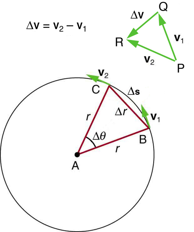 Please help in this question related to uniform circular
