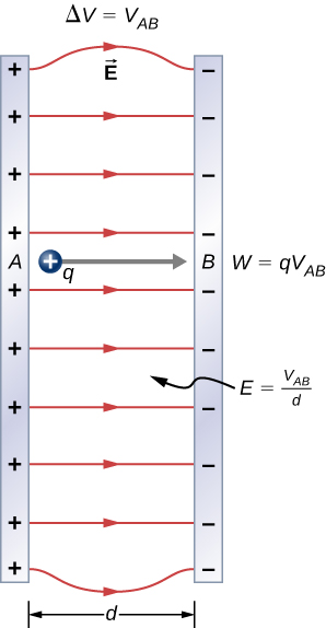 Potential Differences Between Various Locations In An Electric Circuit