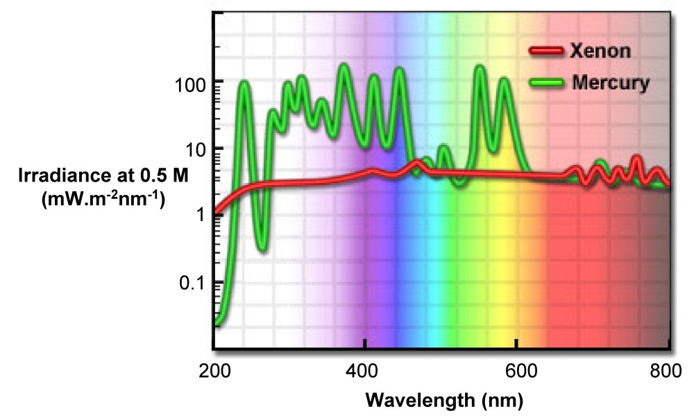 medium resolution of figure 4 5 11 spectral irradiance of arc discharge lamps during fluorescence experiment