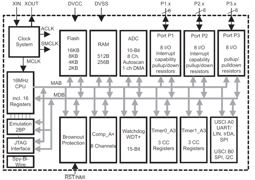 medium resolution of figure 1 is the device block diagram for the msp430g2553 one of the msp430 value line devices