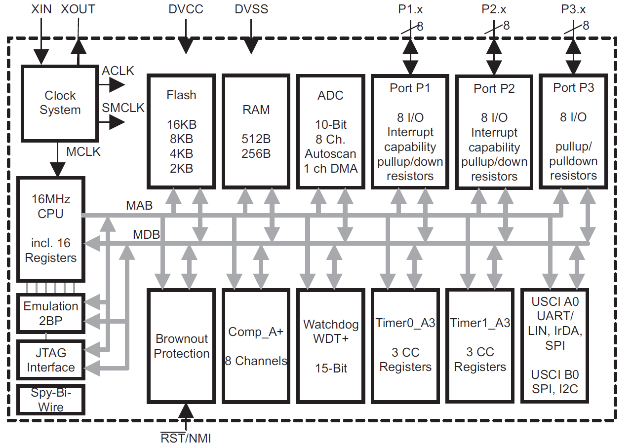 hight resolution of figure 1 is the device block diagram for the msp430g2553 one of the msp430 value line devices