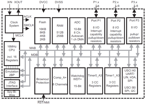 small resolution of figure 1 is the device block diagram for the msp430g2553 one of the msp430 value line devices