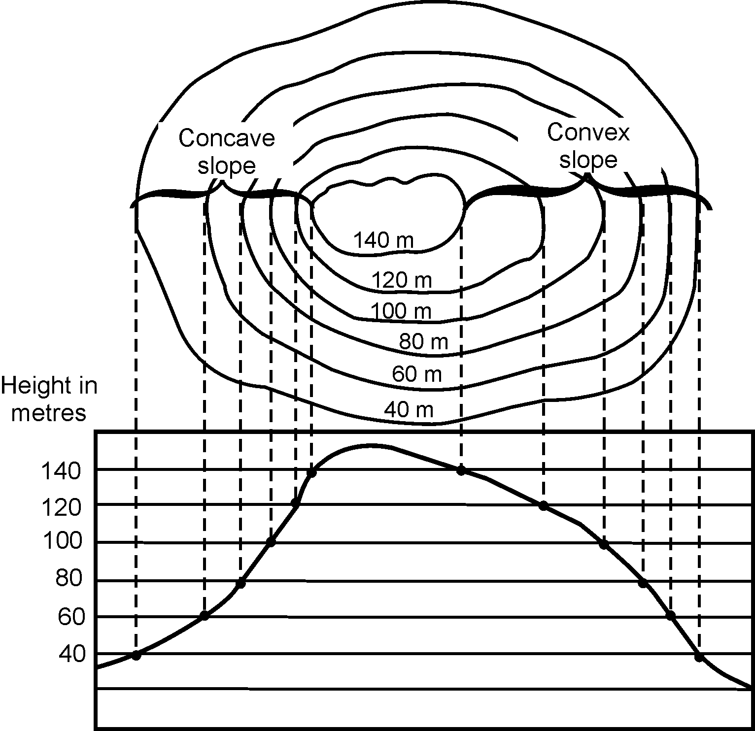 hight resolution of Reading contour patterns on a topographic map