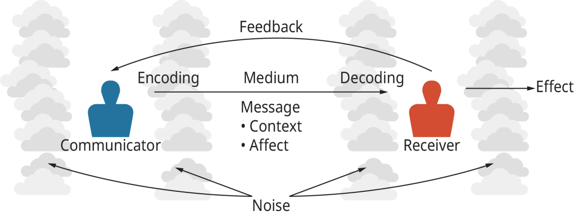 The Process of Managerial Communication