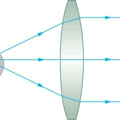 Lenses For Ray Diagram Physics Porsche 996 Radio Wiring Image Formation By Three Light Rays Coming From A Bulb Filament Are Incident On Convex Lens And