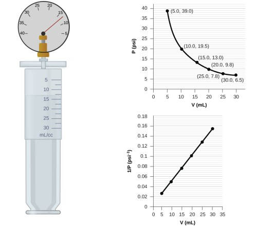 small resolution of this figure contains a diagram and two graphs the diagram shows a syringe labeled with
