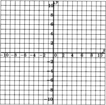 An xy coordinate plane with gridlines, from negative ten