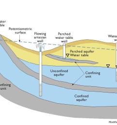 source hanay at mediawiki commons schematic cross section of aquifer types [ 1407 x 851 Pixel ]