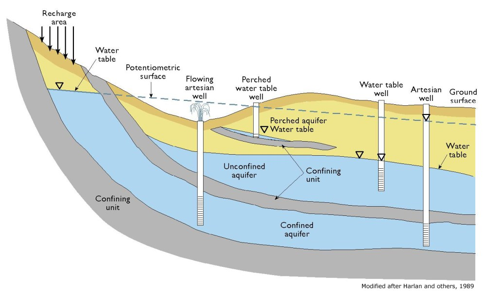medium resolution of source hanay at mediawiki commons schematic cross section of aquifer types