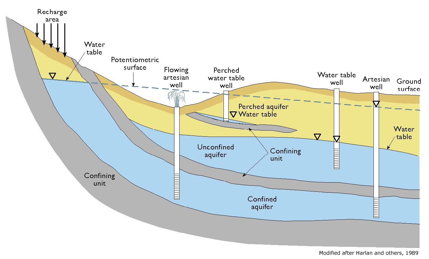hight resolution of source hanay at mediawiki commons schematic cross section of aquifer types