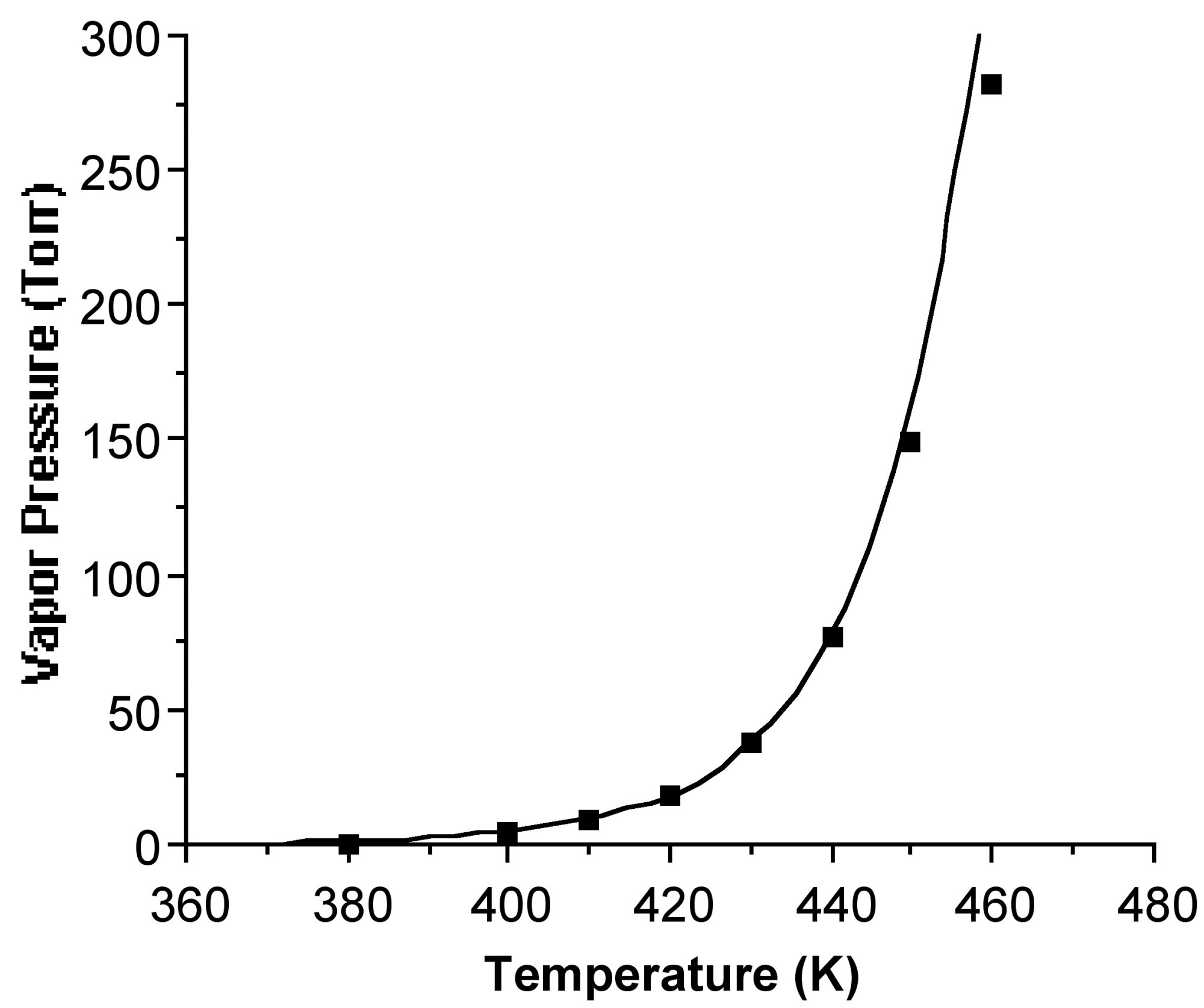 hight resolution of a plot of calculated vapor pressure torr against temperature k for