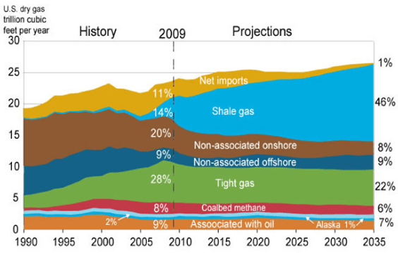 Past and Forecasted U.S. Natural Gas Production