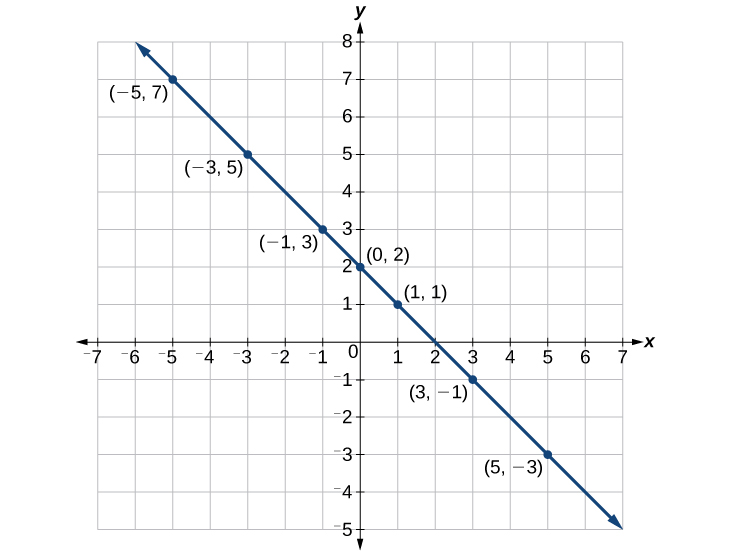 2.2: The Rectangular Coordinate Systems and Graphs