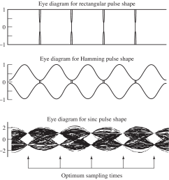 eye diagrams for rectangular hamming and sinc pulse shapes with binary data  [ 3153 x 3333 Pixel ]