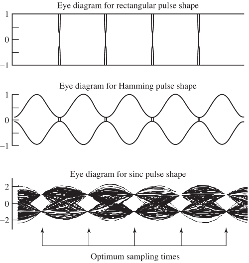 small resolution of eye diagrams for rectangular hamming and sinc pulse shapes with binary data