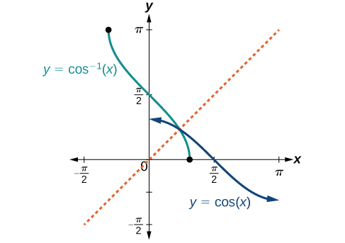Understanding and Using the Inverse Sine, Cosine, and