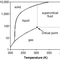 Normal Boiling Point Phase Diagram Pj 068 Wiring Carbon Dioxide Chemistry Of The Main Group Elements